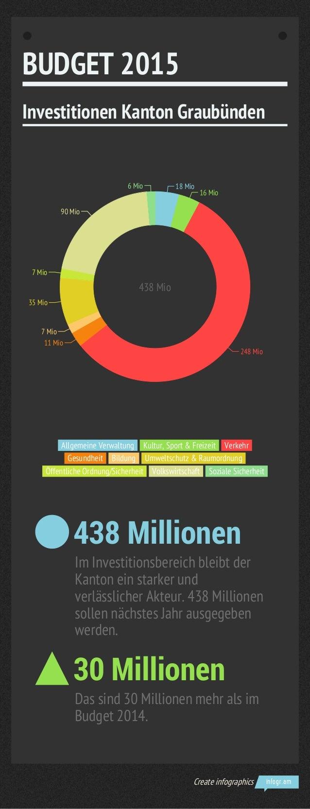 BUDGET 2015  Investitionen Kanton Graubünden  18 Mio  16 Mio  248 Mio  7 Mio  35 Mio  7 Mio  90 Mio  11 Mio  6 Mio  438 Mi...