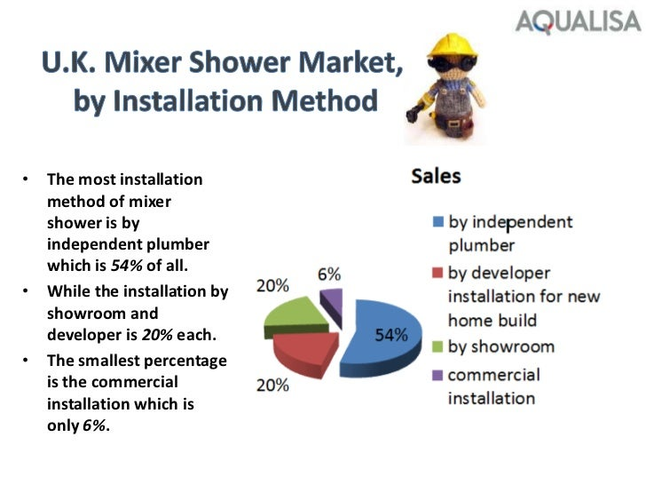aqualisa quartz value proposition to plumbers What is the quartz value proposition to plumbers to consumers answer: in my  personal opion, it was worth for the aqualisa to spend three.