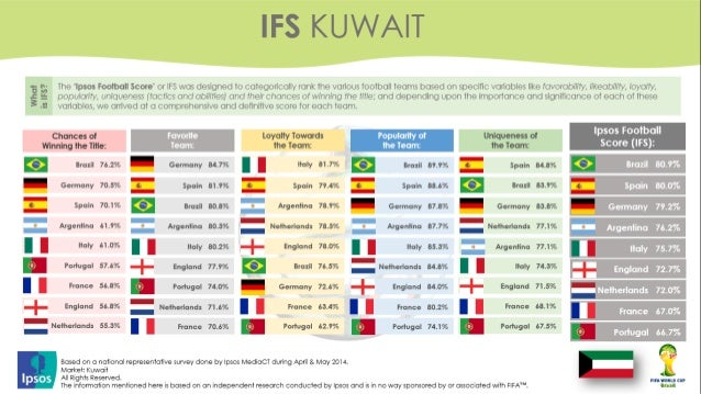 Arab Countries Predictions to World Cup 2014 - Ipsos Research
