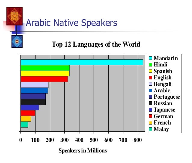 Good Morning In German Pronunciation : Arabicfordummies