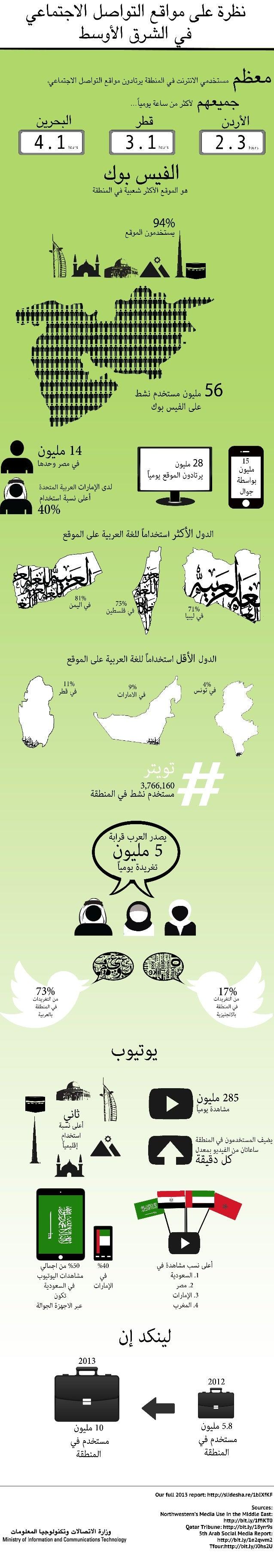 نظرة على مواقع التواصل الإجتماعي في الشرق الأوسط
