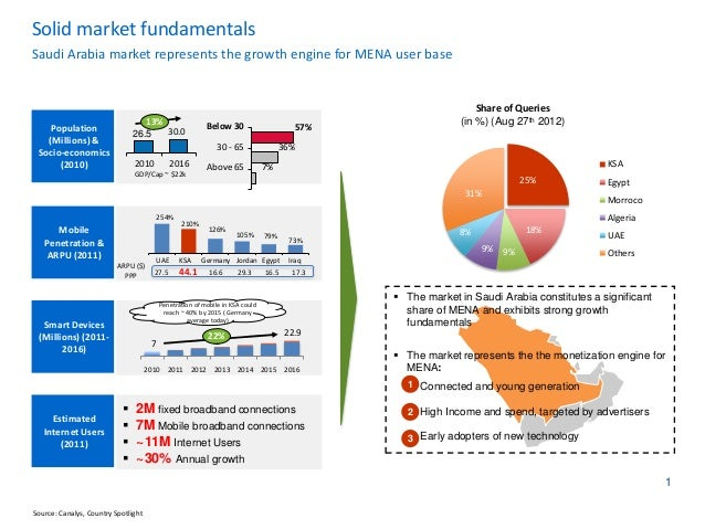 Solid market fundamentalsSaudi Arabia market represents the growth engine for MENA user base                              ...