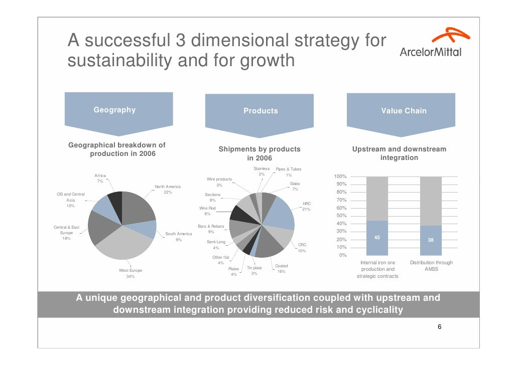 lakshmi mittal and the growth of mittal steel Lakshmi mittal and the growth of mittal steel (case study) since its inception, arcelormittal has rapidly grown through a successful consolidation strategy with a number of significant.