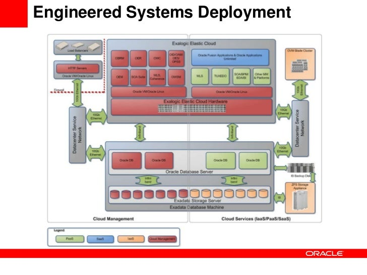 Oracle Cloud Reference Architecture on distributed database