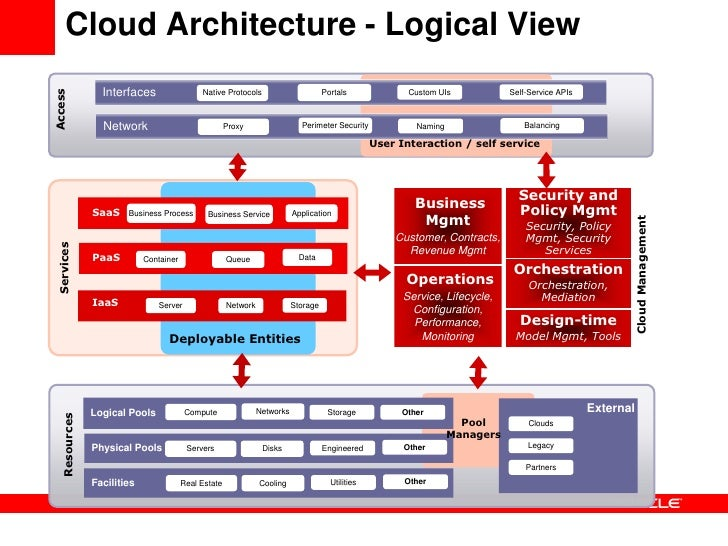 Customer Insights Overview For Linkedin together with Dunning  process moreover 57737 besides Seven Steps Strategy as well Oracle Cloud Reference Architecture 12943788. on business cycle definition