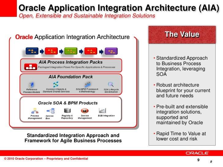 soa integration architect resume idevnews fiorano integration