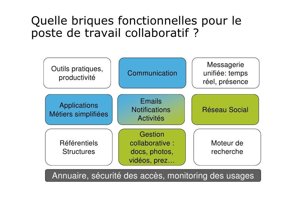 Quelle briques fonctionnelles pour leposte de travail collaboratif ?                                            Messagerie...