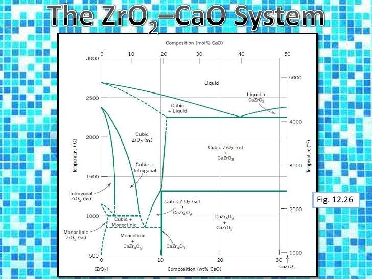 Cao At Room Temperature