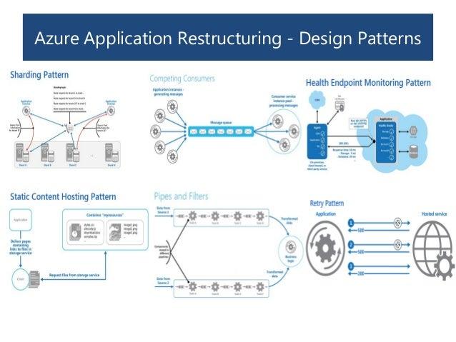 cloud architecture patterns using microsoft azure pdf download