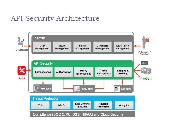Image result for API Security