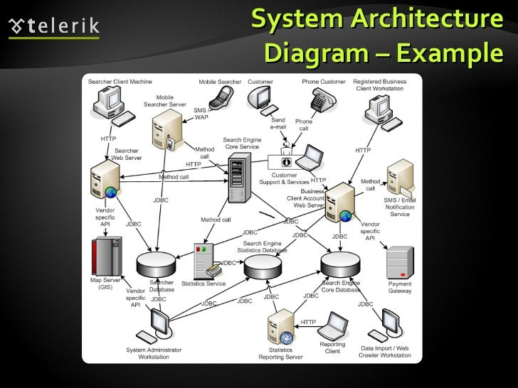 architectural patterns and software architectures  client server  mul       system architecture diagram   example