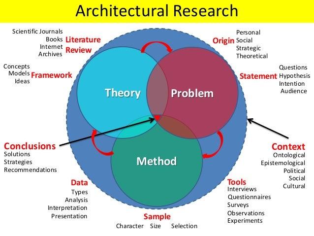 Architectural Research Generation  - البحث المعمارى - مدخل