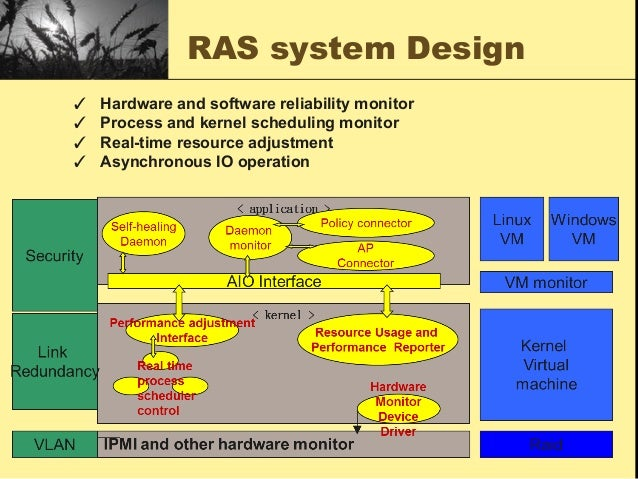 System Architecture Design Ras System Design