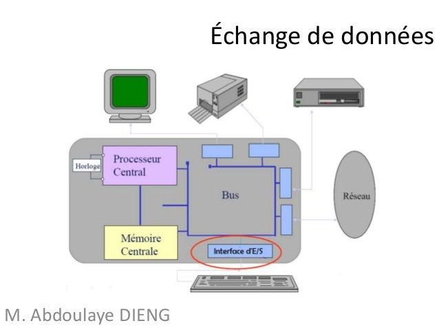 Échange de données M. Abdoulaye DIENG