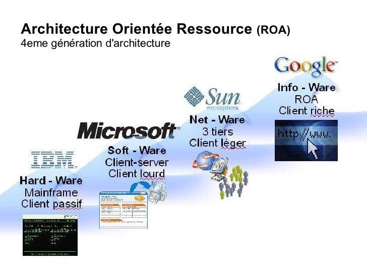 Architecture Orientée Ressource  (ROA) 4eme génération d'architecture