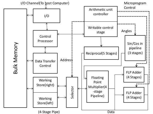 Architecture of ibm 3838