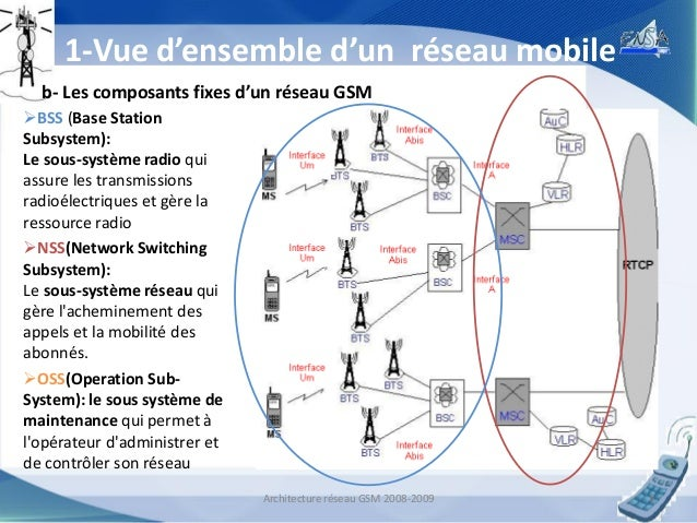 Architecture d 39 un r seau gsm 2g t l phonie mobile for Architecture 2g