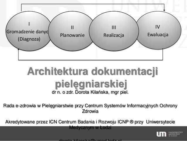 I Gromadzenie danych (Diagnoza)  II  III  IV  Planowanie  Realizacja  Ewaluacja  Architektura dokumentacji pielęgniarskiej...