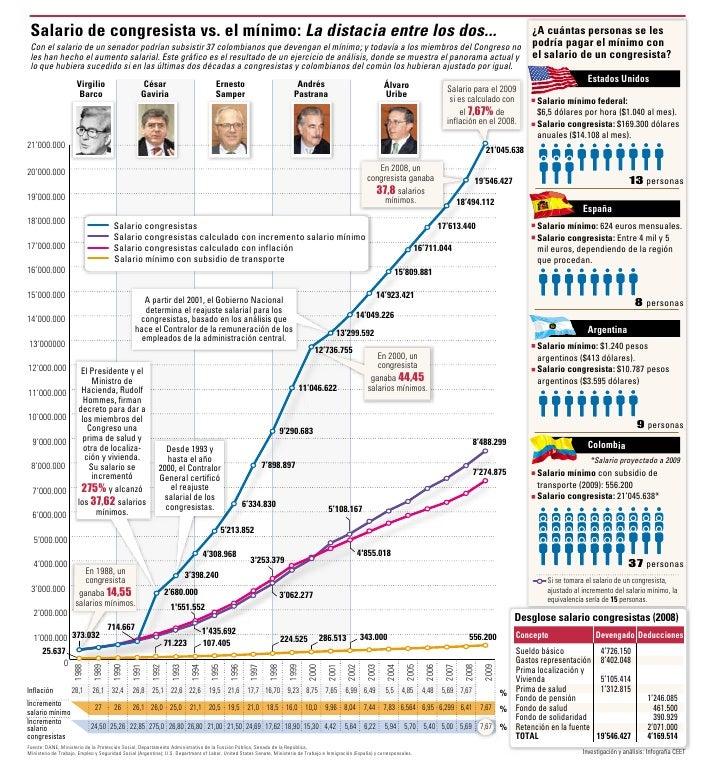 Salario de congresista y salario minimo