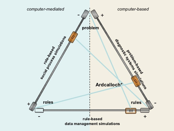 role-based         rule-based problem roles rules social process simulations diagnostic systems simulations data managemen...