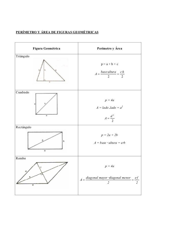 PERÍMETRO Y ÁREA DE FIGURAS GEOMÉTRICAS             Figura Geométrica               Perímetro y ÁreaTriángulo             ...