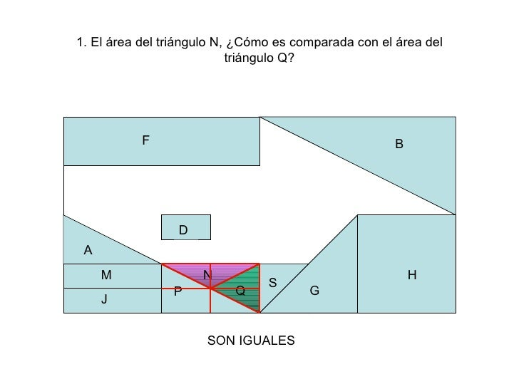 P H P Q B A N G 1. El área del triángulo N, ¿Cómo es comparada con el área del triángulo Q? S F D M J SON IGUALES