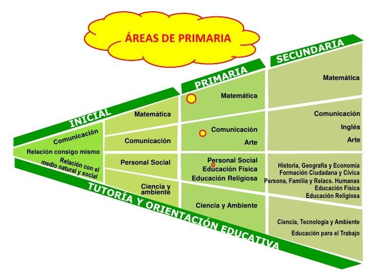 ÁREAS DE PRIMARIA<br />SECUNDARIA<br />PRIMARIA<br />Matemática<br />Matemática<br />INICIAL<br />Comunicación<br />Inglés...
