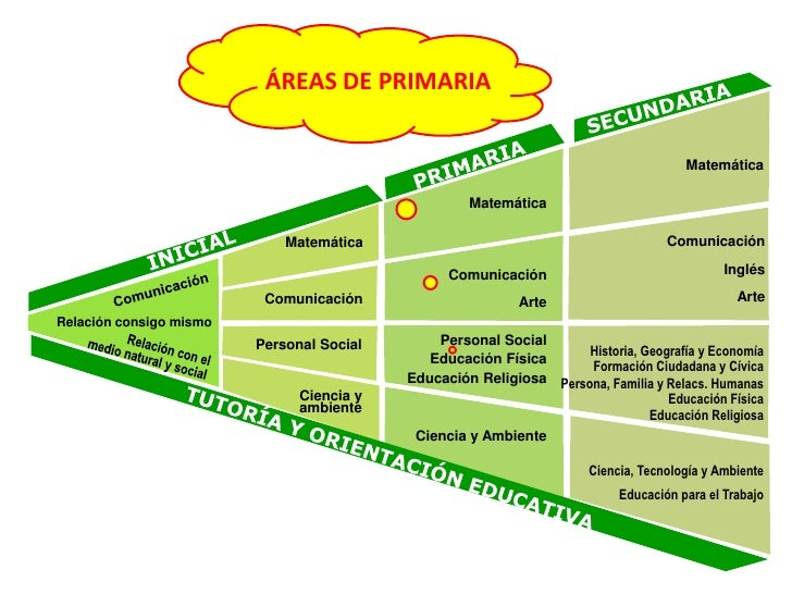Areas de primaria