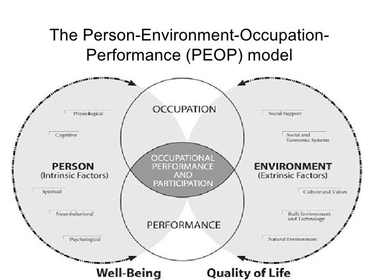 the importance of mental models in the world of occupation Below are links to pages containing 100+ critically important mental models i've   before we ever even perceive information our brain automatically filters out   career, and otherwise) that are pleasant in the short-term but carry long-term.