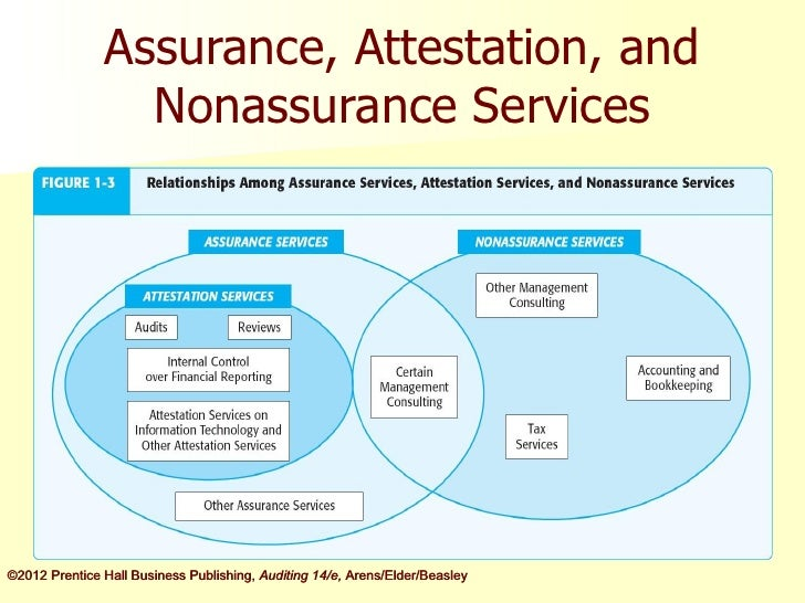 chapter 1 audit assurance 4) which of the following services provides the lowest level of assurance on a financial statement a) a review b) an audit c) neither service provides assurance on.