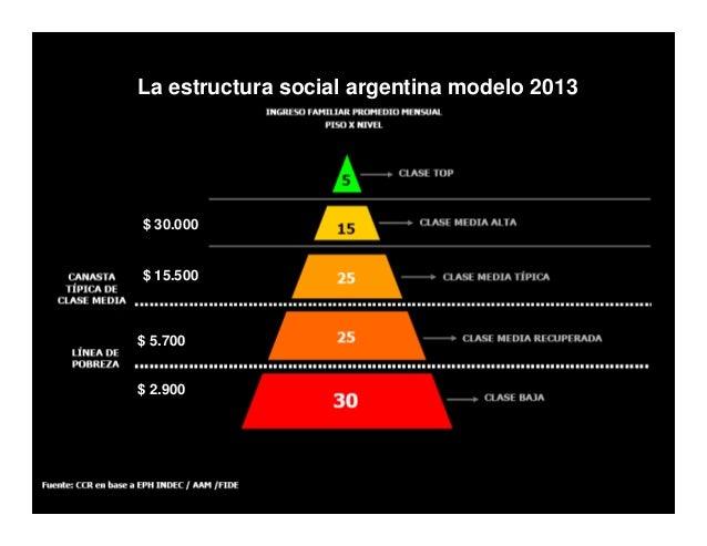 la Estructura Social Argentina