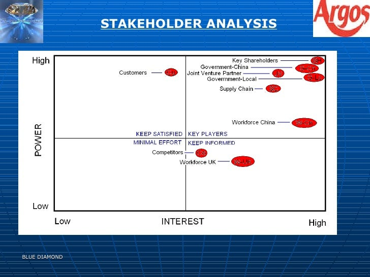 tesco external stakeholder mapping Free marketing essays situational analysis: strengths well established- tesco is already a well established name in the retain loyal stakeholders of tesco.