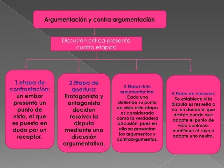 Argumentación y contra argumentación<br />Discusión critica presenta cuatro etapas:<br />1.etapa de confrontación: un emis...