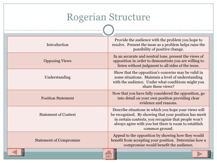rogerian argument thesis statement The rogerian argument if you are using the rogerian approach your introduction to the argument should accomplish three objectives: thesis statements.