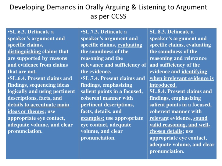 developing an essay argument