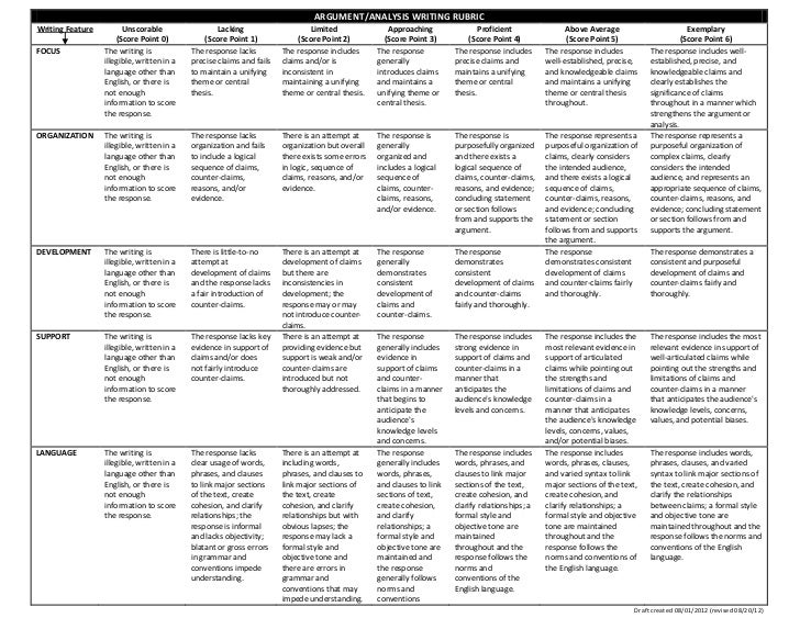 common core argumentative essay rubric