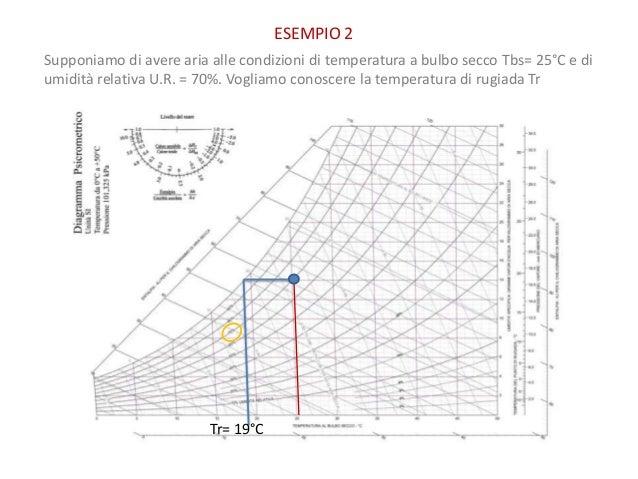 Aria umida e diagramma pscicrometrico for Montagnoli evio