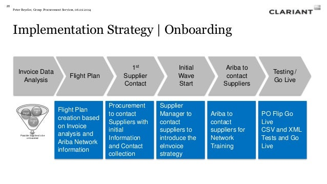implementing a successful e procurement strategy The procurement strategy, used in conjunction with institutional policy, sets out the strategic institutional approach to procurement within the prevailing regulatory environment the action the action.