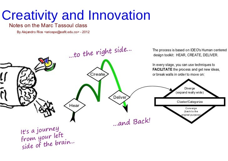 Creativity and Innovation Notes on the Marc Tassoul class    By Alejandro Rios <ariospe@eafit.edu.co> - 2012              ...