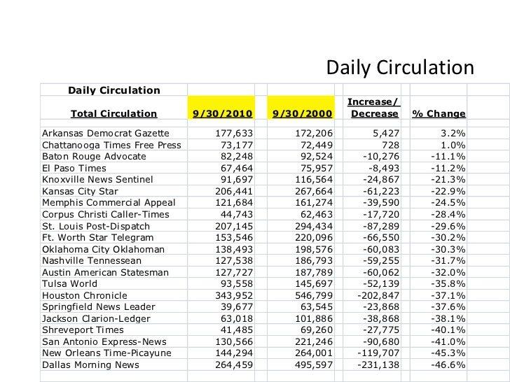 Daily Circulation<br />
