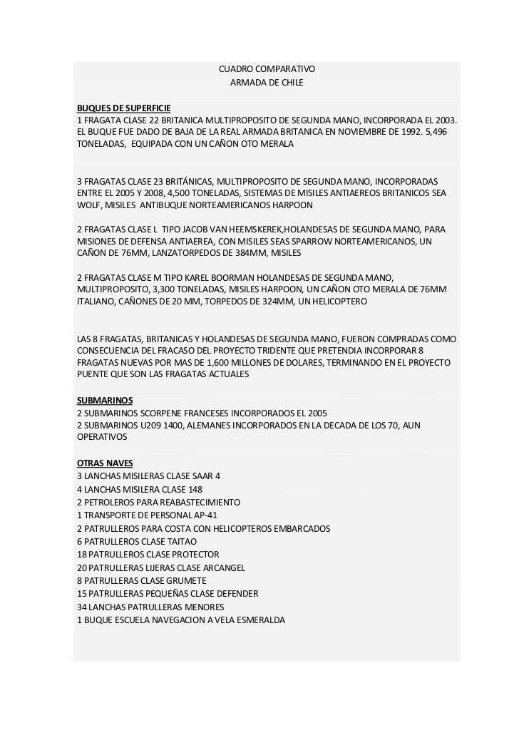 CUADRO COMPARATIVO                                  ARMADA DE CHILEBUQUES DE SUPERFICIE1 FRAGATA CLASE 22 BRITANICA MULTIP...
