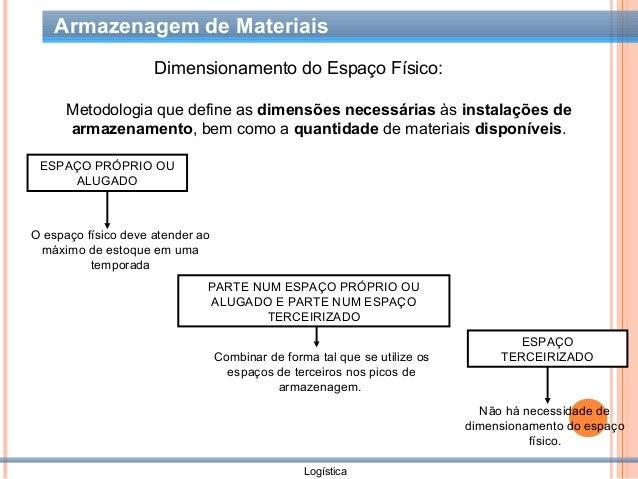Sistemas de Armazenagem de Materiais - PDF