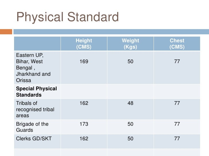 Height Weight Chart Indian Navy - Indian navy height weight chart ...
