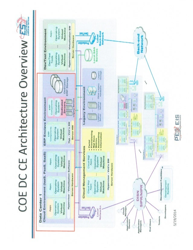 Army PEO EIS Cloud Architecture