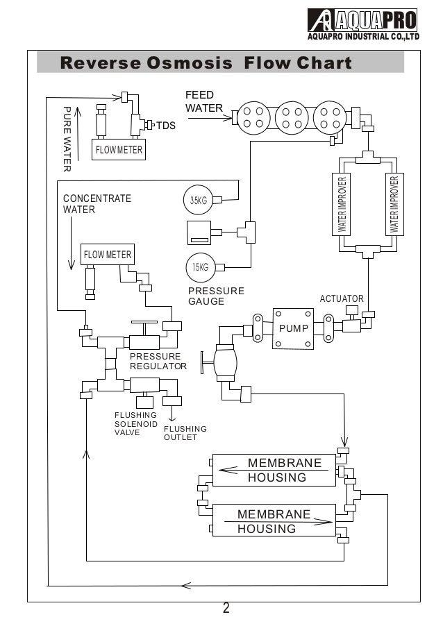 Aquapro Water Flushing Control инструкция img-1