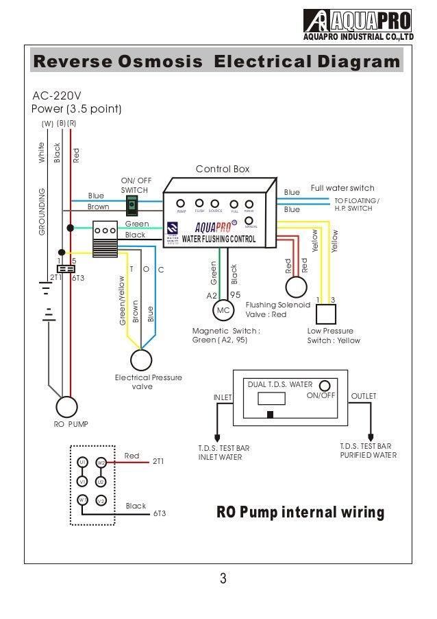 Aquapro Water Flushing Control инструкция - фото 6