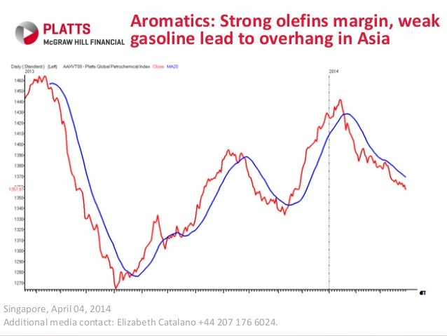 Aromatics: Strong olefins margins weak gasoline lead to overhang petrochemicals Asia