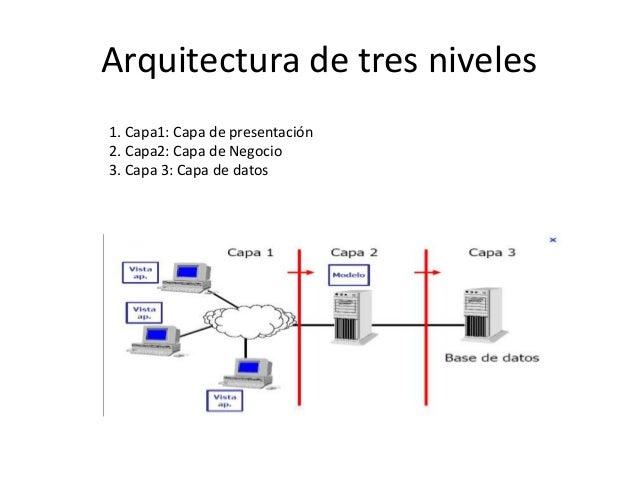Arquitectura de aplicaciones for Arquitectura web 3 capas