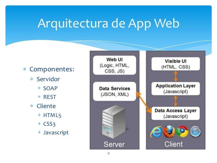 Arquitectura De Software Para Aplicaciones M Viles