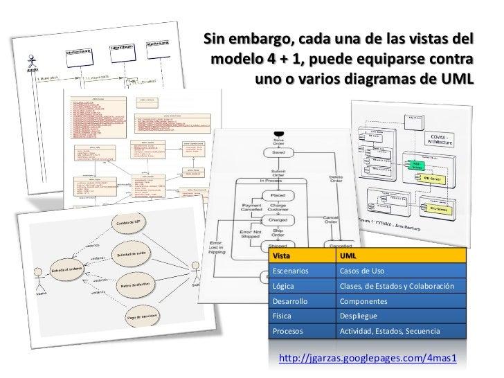 Arquitectura De Software Para Perezosos Explicaci N